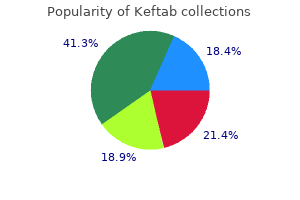 keftab 250mg overnight delivery