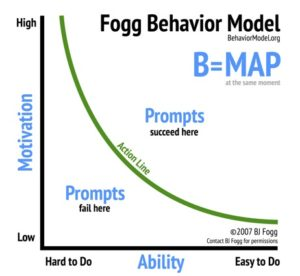 fogg behavior-motivation model