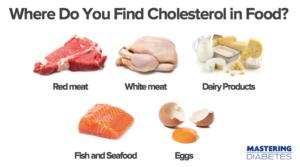 cholesterol-in-food